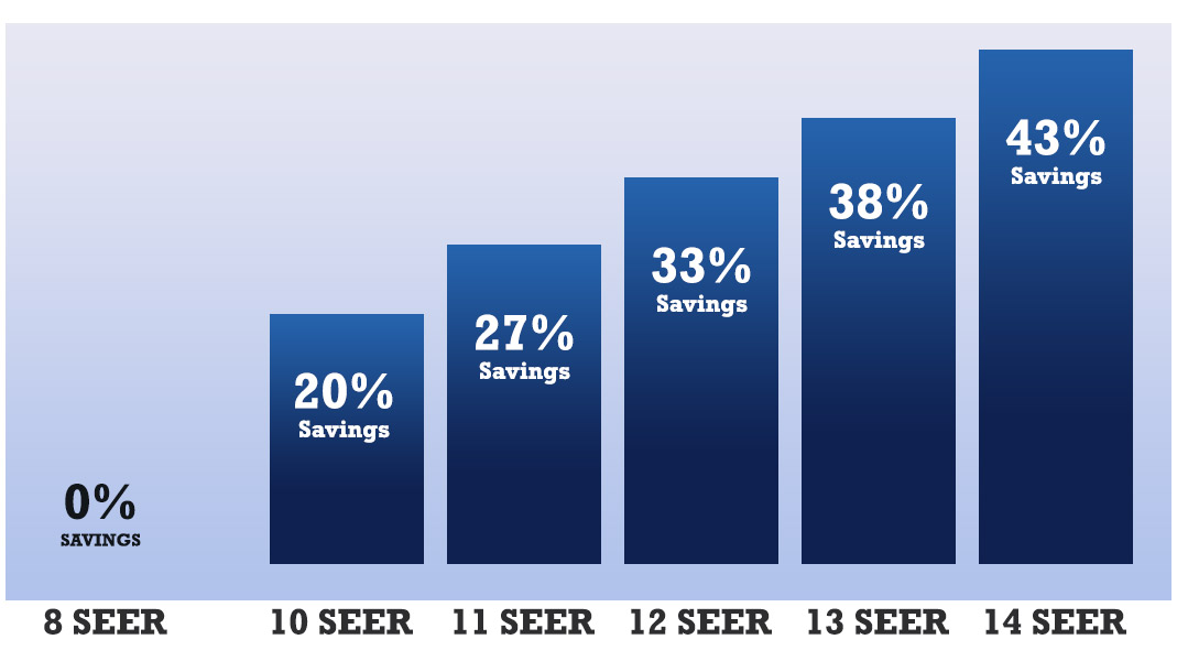 What Is A Seer Rating What Seer Rating Is Recommended For My